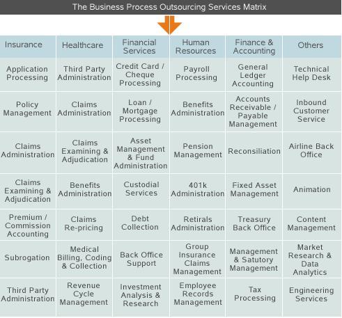 Bpo Matrix E Merging Services